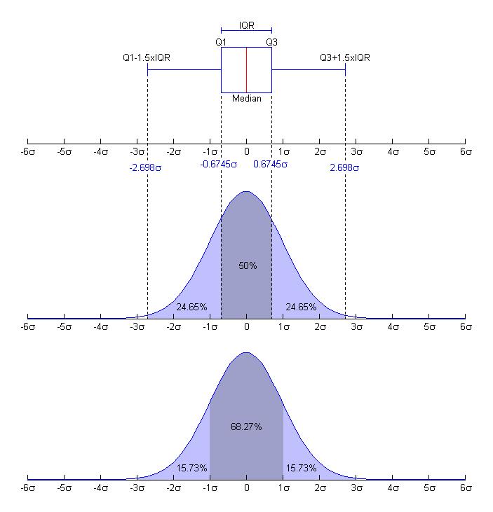 Boxplot_vs_PDF
