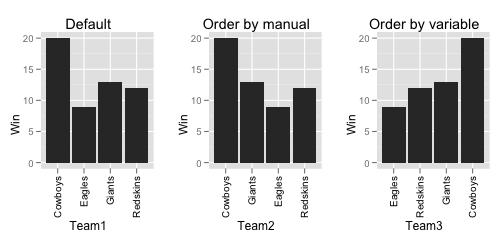 改变ggplot中柱状图(geom_bar)的分类排序